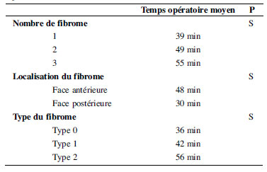 Article medicale Tunisie, Article medicale Fibrome ...