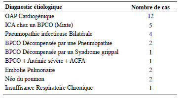 Article medicale Tunisie, Article medicale Triage aux..